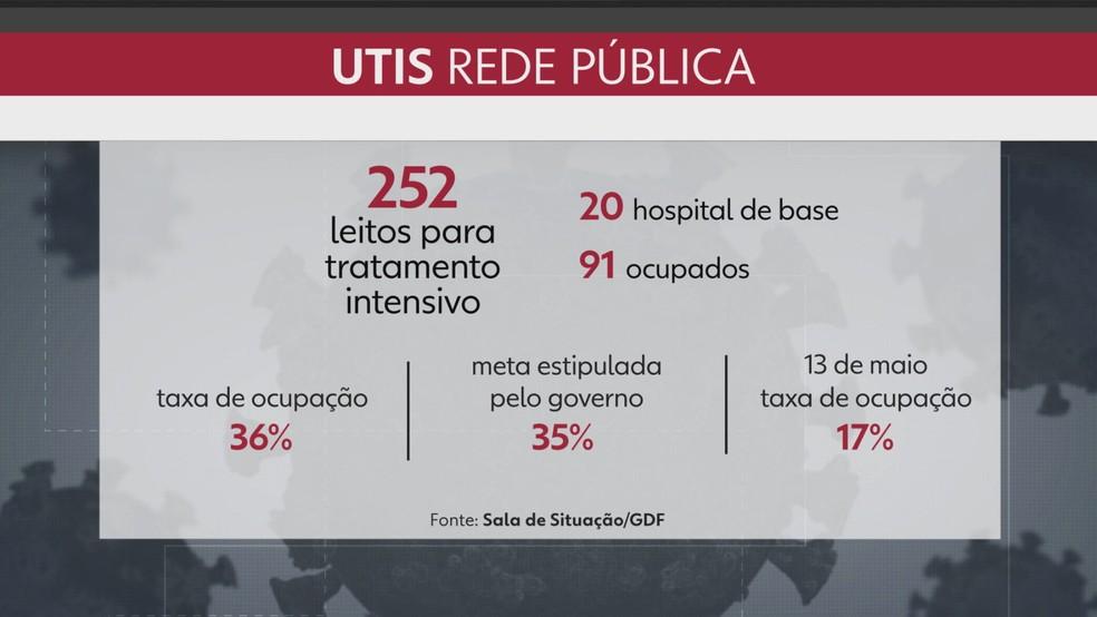 Ocupação dos leitos de UTI na rede pública do distrito federal no dia 18 de maio  — Foto: TV Globo/Reprodução