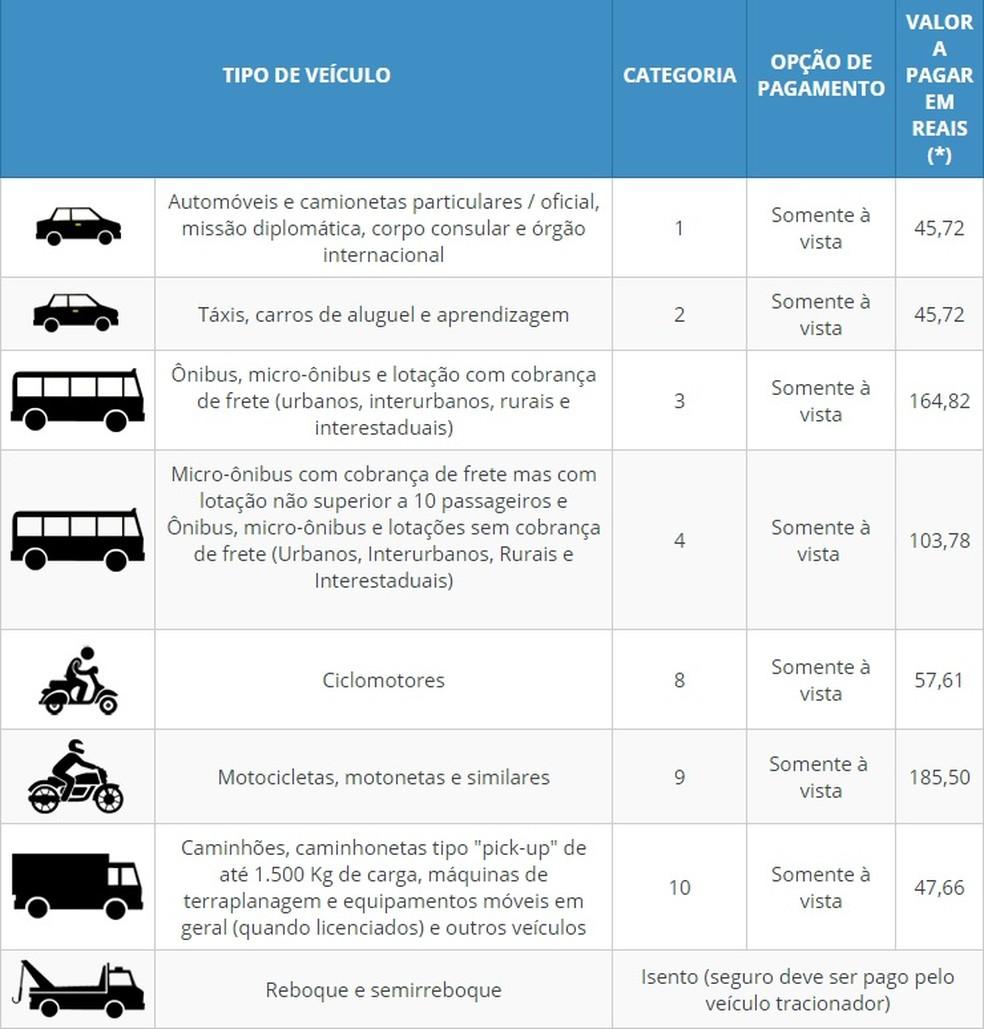 Valor do DPVAT por modelo de veículo (Foto: Reprodução)