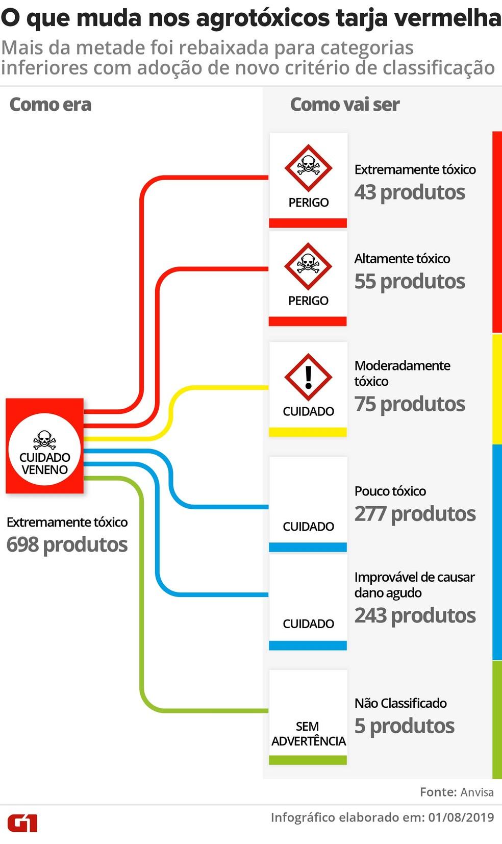 Veja a distribuição dos pesticidas de rótulo vermelho que vão mudar de categoria — Foto: Wagner Magalhães/G1