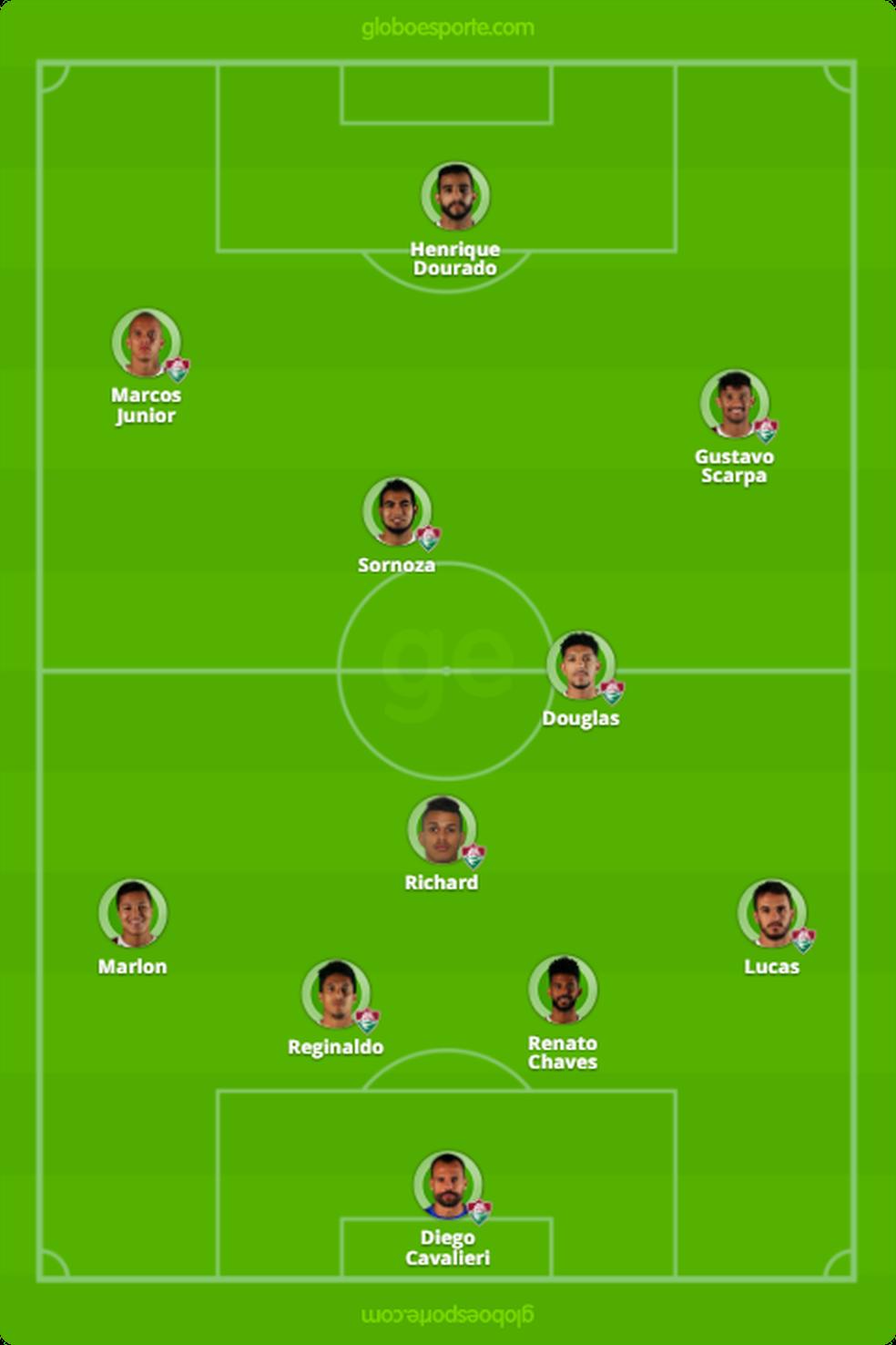 Escalação provável do Fluminense (Foto: GloboEsporte.com)