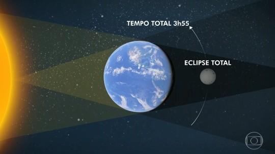 Eclipse mais longo do século acontece nesta sexta (27); envie sua foto para o JH