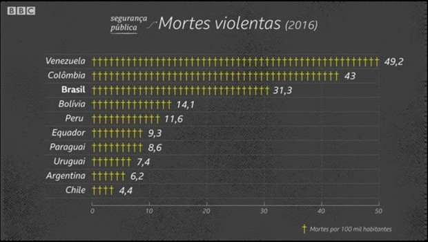 Brasil tem uma das maiores taxas de homicídios da América do Sul  (Foto: Kako Abraham/BBC)