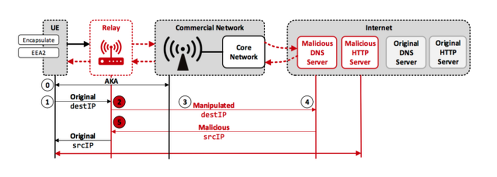 Técnica permite redirecionar o usuário para links maliciosos na rede (Foto: Divulgação/David Rupprecht)