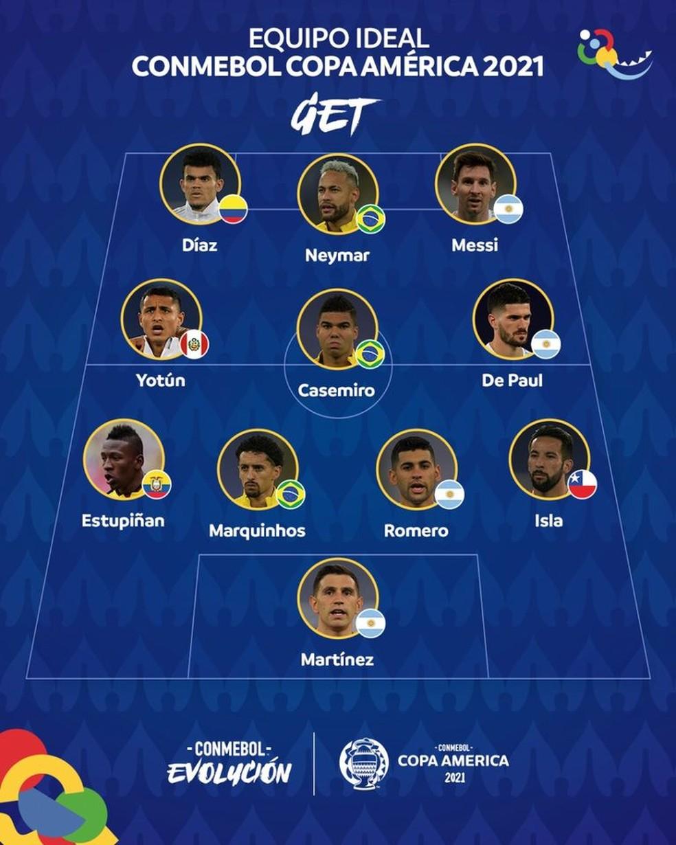 A seleção da Copa América 2021 tem Neymar, Messi e mais dois brasileiros — Foto: REPRODUÇÃO