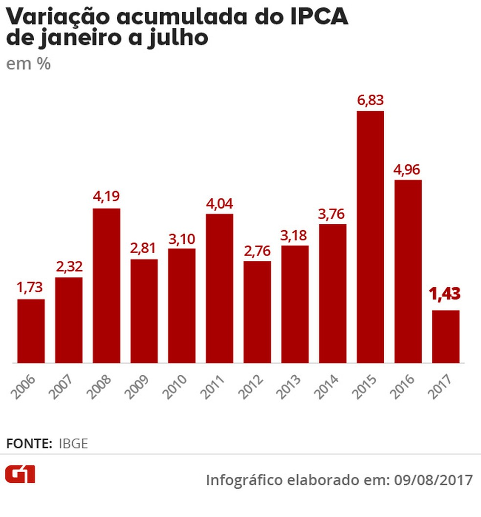 Variação do IPCA de janeiro a julho (Foto: Arte/G1)