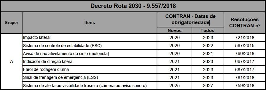 Obrigatoriedade de equipamentos até 2027 (Foto: Reprodução)
