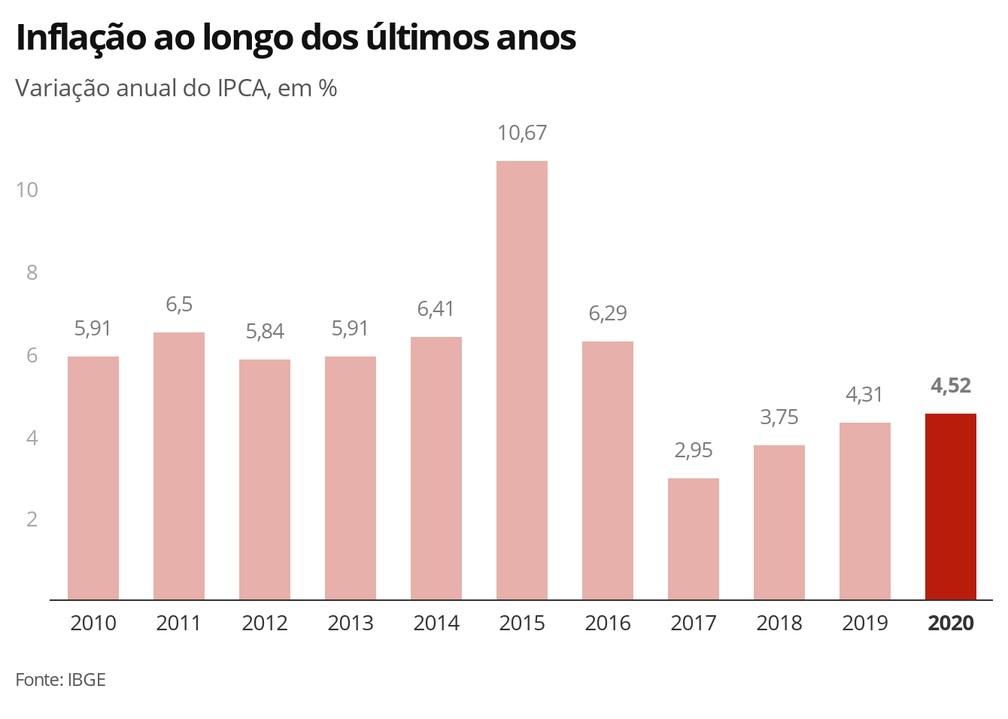 Inflação ao longo dos últimos anos — Foto: Economia G1