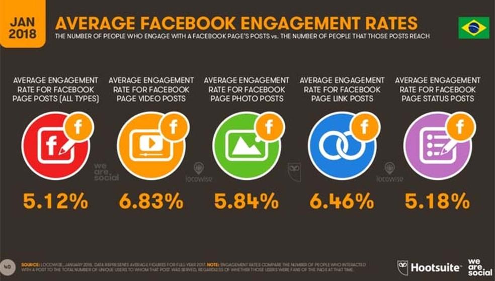 Os posts com vídeos são os que rendem mais respostas dos seguidores de páginas no Instagram (Foto: Divulgação/ We Are Social)