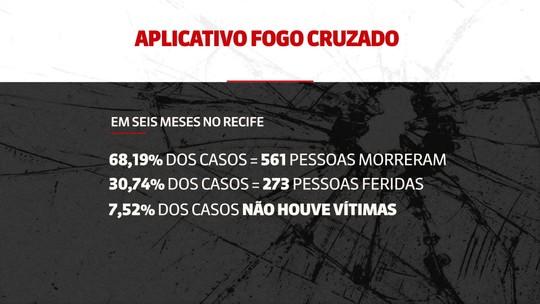 Em média, três assassinatos por arma de fogo acontecem por dia no Recife