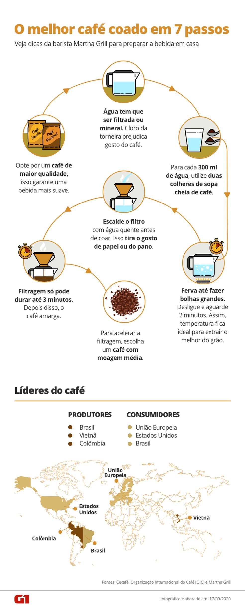 Veja dicas para fazer café coado — Foto: Arte/G1