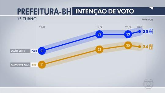 João Leite tem 35% e Kalil, 24%, na disputa por Belo Horizonte, diz Ibope