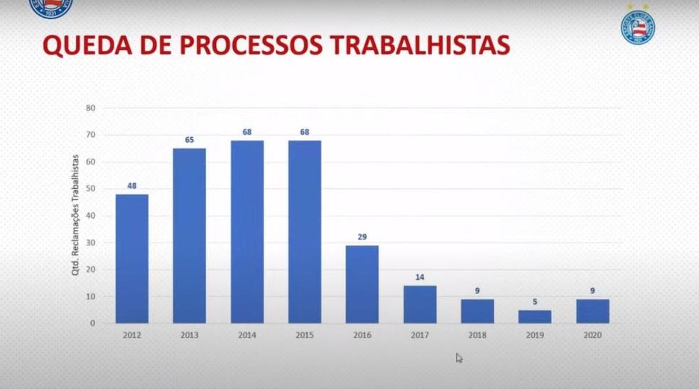 Evolução do número de reclamações trabalhistas contra o Bahia — Foto: Reprodução