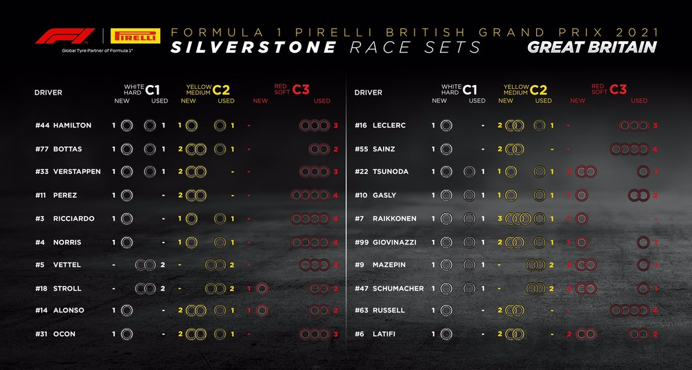 Pneus disponíveis para cada piloto antes da largada do GP da Inglaterra, em Silverstone — Foto: Pirelli