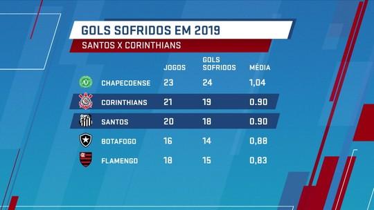 Semifinal Santos x Corinthians é duelo de duas das três defesas mais vazadas da Série A em 2019