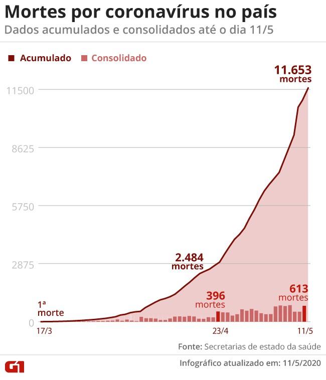 Casos de coronavírus e número de mortes no Brasil em 12 de maio