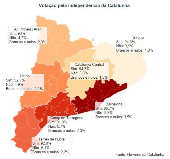 Votação Catalunha