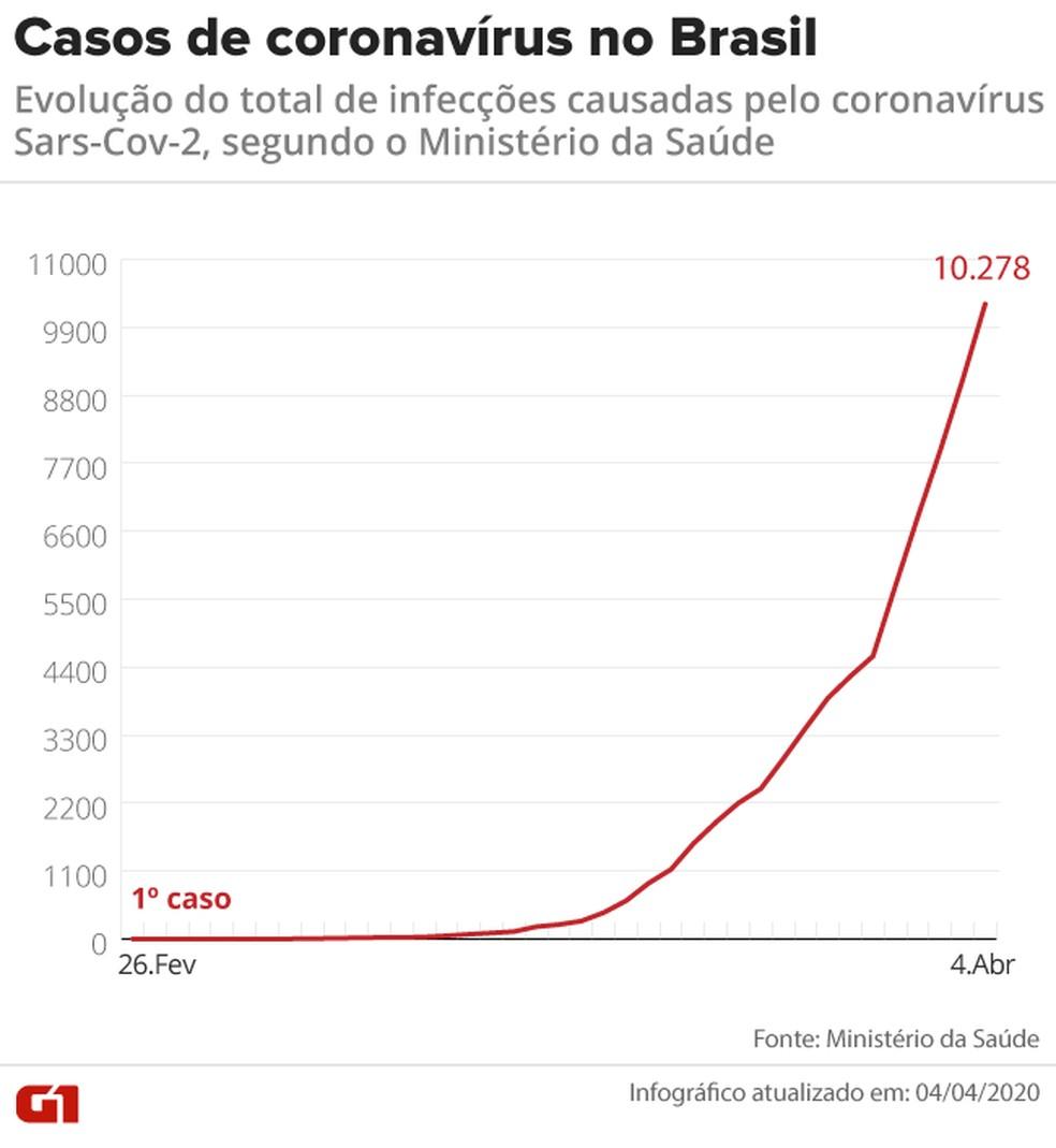 Aumento dos casos de coronavírus no Brasil — Foto: Arte/G1