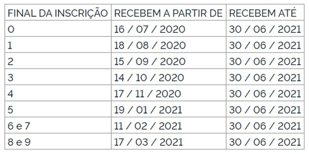 Calendário do abono do Pasep de 2020/2021 — Foto: Diário Oficial da União