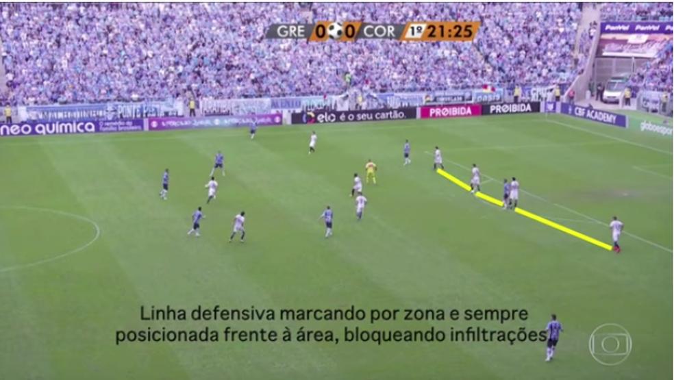 Linha de 4 do Corinthians contra o Grêmio (Foto: Leonardo Miranda)