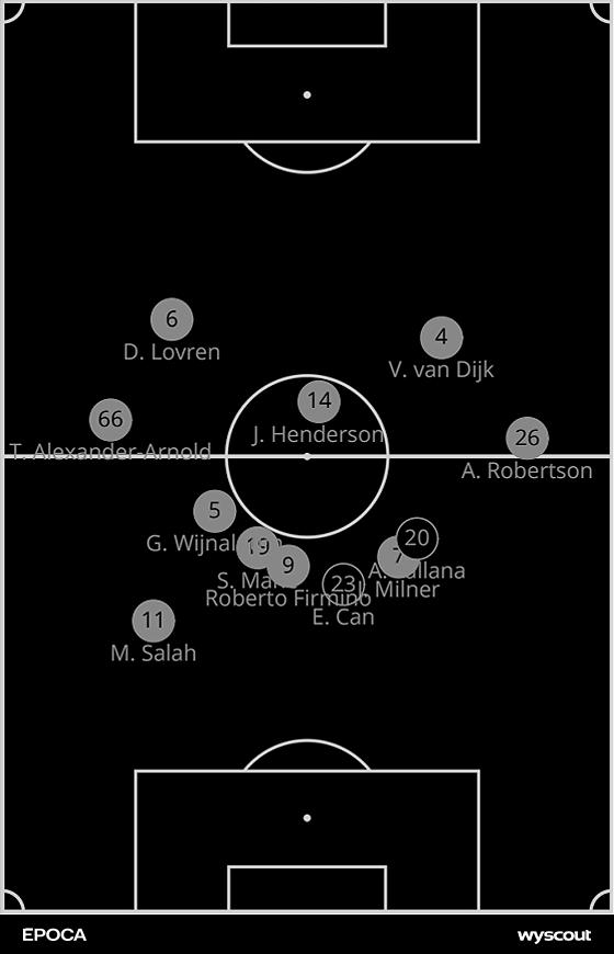 O posicionamento do Liverpool na final da Liga dos Campeões (Foto: ÉPOCA)