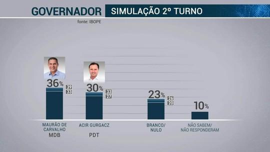 Pesquisa Ibope em Rondônia: Expedito Júnior, 32%; Acir Gurgacz, 14%; Maurão de Carvalho, 12%