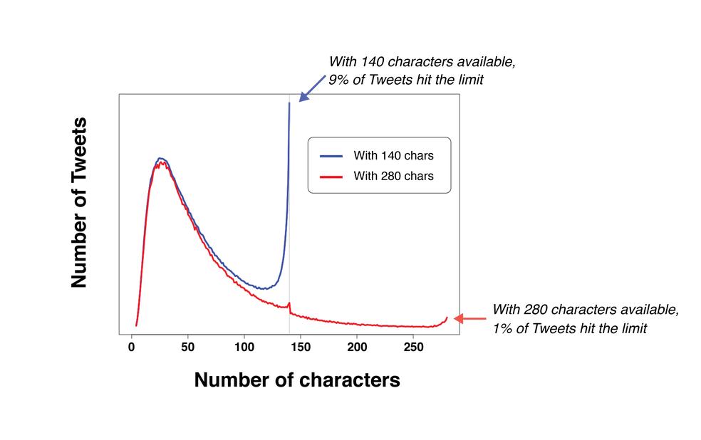 Twitter aumenta oficialmente o limite de 140 caracteres para 280