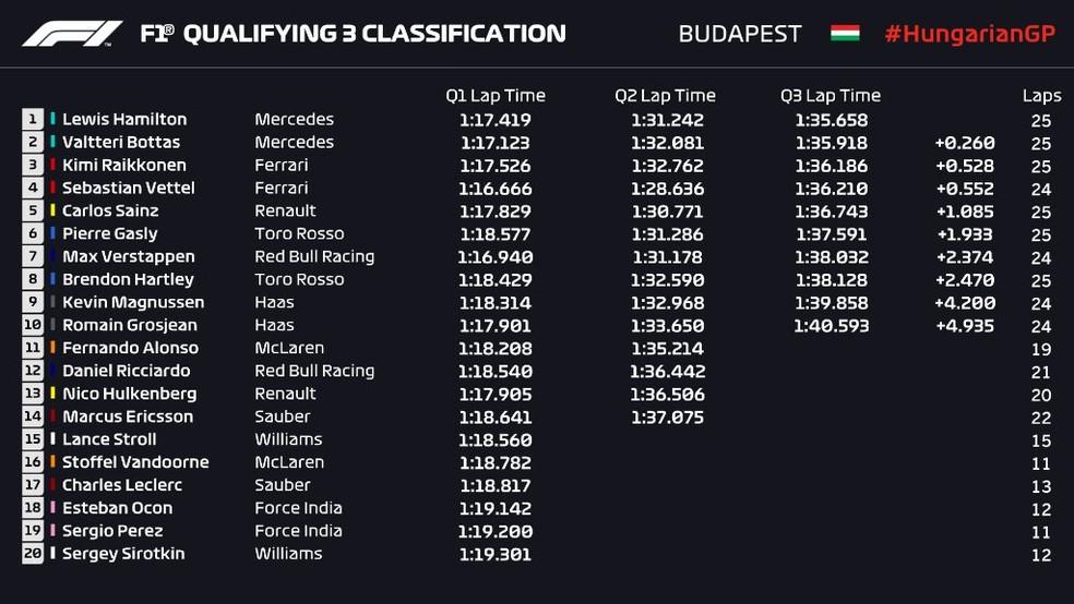 Resultado do treino classificatório em Hungaroring (Foto: Reprodução/FOM)