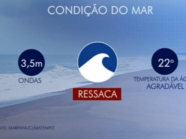 De acordo com a Marinha, ondas de até 3.5 metros podem atingir o litoral (Foto: Reprodução/Globo)