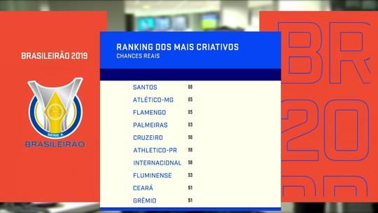 """Veja onde estão Ceará e Fortaleza no """"Ranking do Sofrimento"""" e dos """"Mais criativos"""" da Série A"""