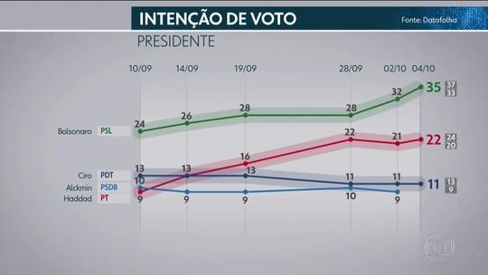 Pesquisa Datafolha de 4 de outubro para presidente: rejeição por sexo, idade, escolaridade, renda, religião, cor e região