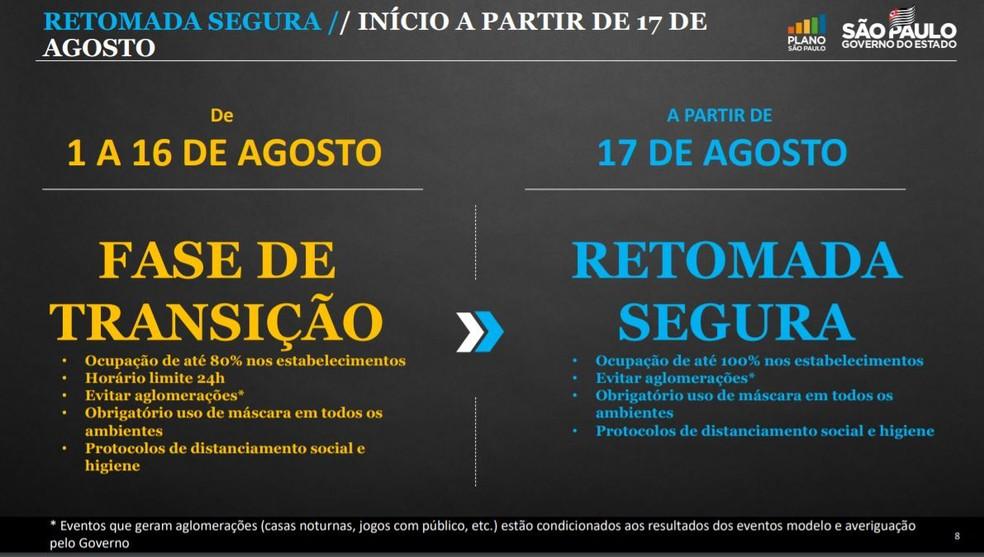 Novas flexibilizações da quarentena anunciadas pelo governo de SP nesta quarta-feira (28). — Foto: Divulgação/Governo de SP