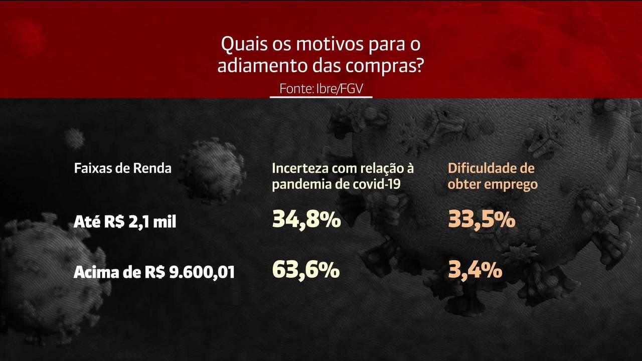 Mais da metade dos brasileiros adiam planos de consumo por causa da pandemia, diz estudo