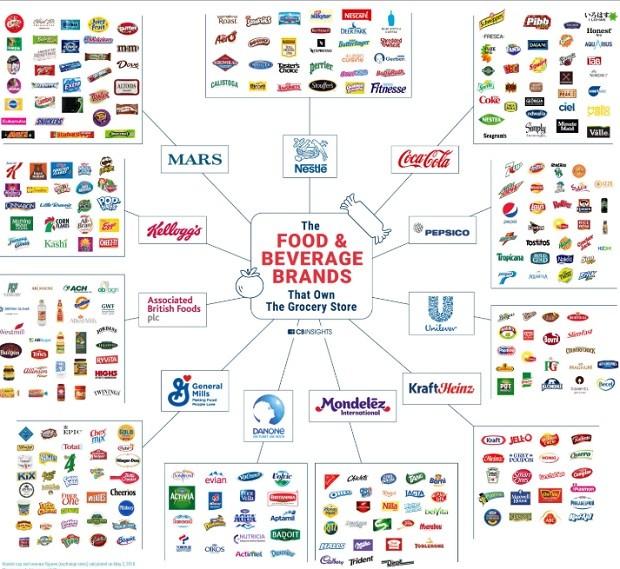 Marcas que são donas de (quase) tudo que você come - menor (Foto: CB Insights)