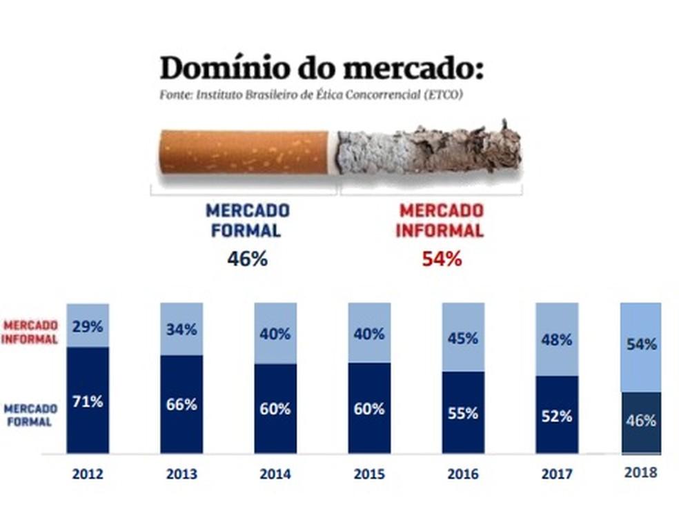 Gráfico mostra crescimento do mercado informal de cigarro no país — Foto: ETCO/ Divulgação