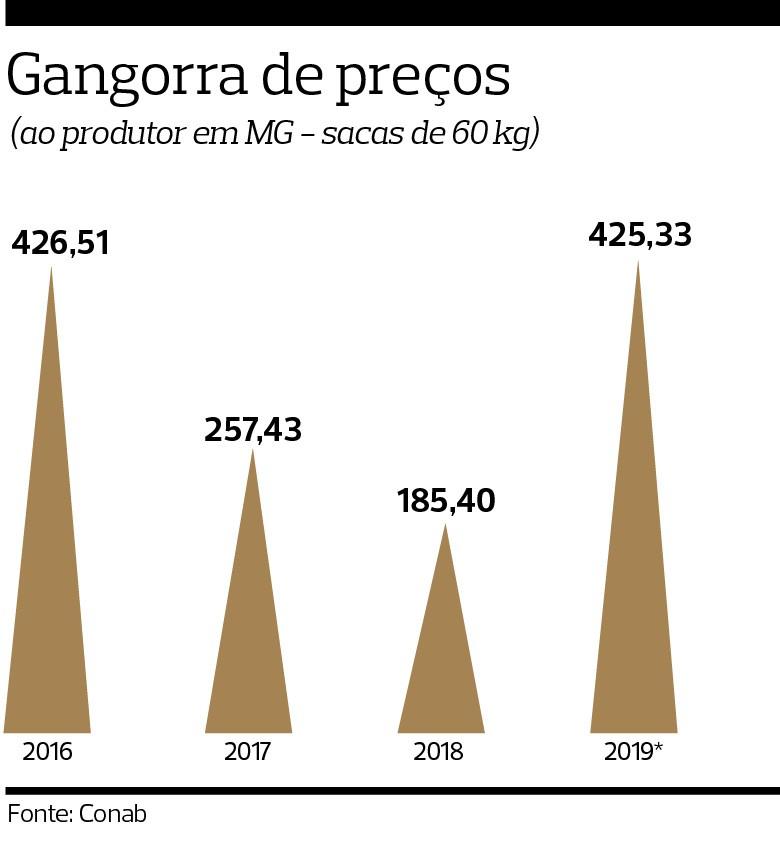 Após dois anos de retração no plantio, preços da feijão disparam – para alegria dos produtores e desalento do consumidor (Foto: Adriano Machado/Ed. Globo)
