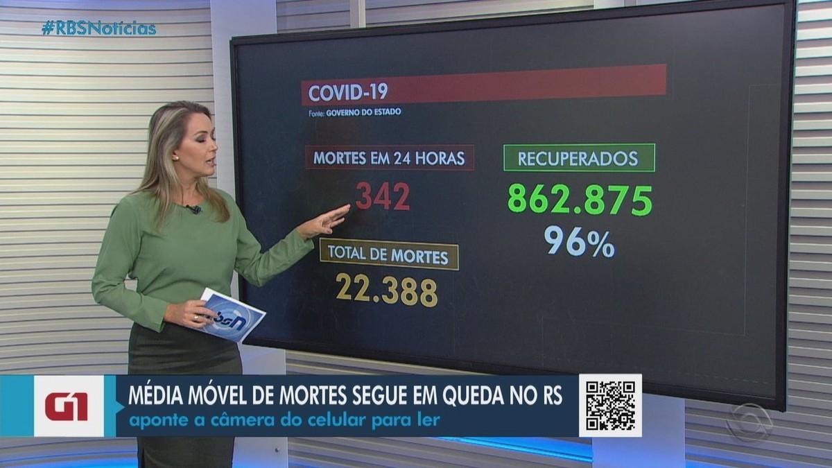 RS registra mais 342 mortes por Covid; média móvel atinge menor patamar em um mês