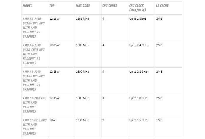 AMD anuncia APU que promete supereconomia de energia