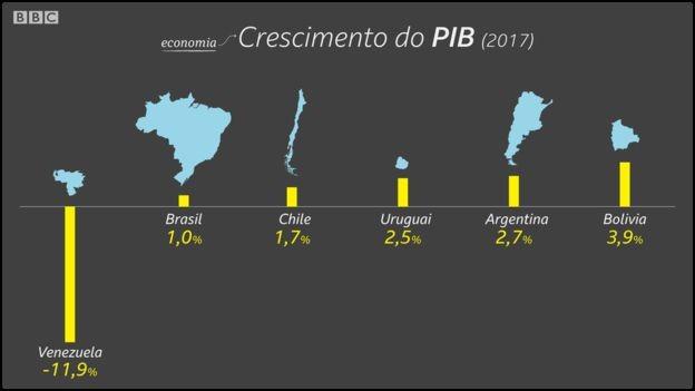 Brasil cresceu apenas 1% no ano passado, o pior crescimento depois da Venezuela (Foto: Kako Abraham/BBC)
