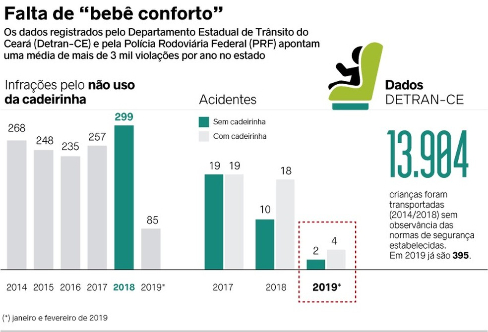 Número de infrações por falta de uso do bebê conforto cresceu em 2018 — Foto: Arte/SVM