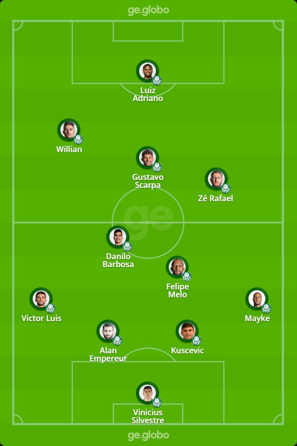 Provável Palmeiras contra o São Paulo — Foto: ge