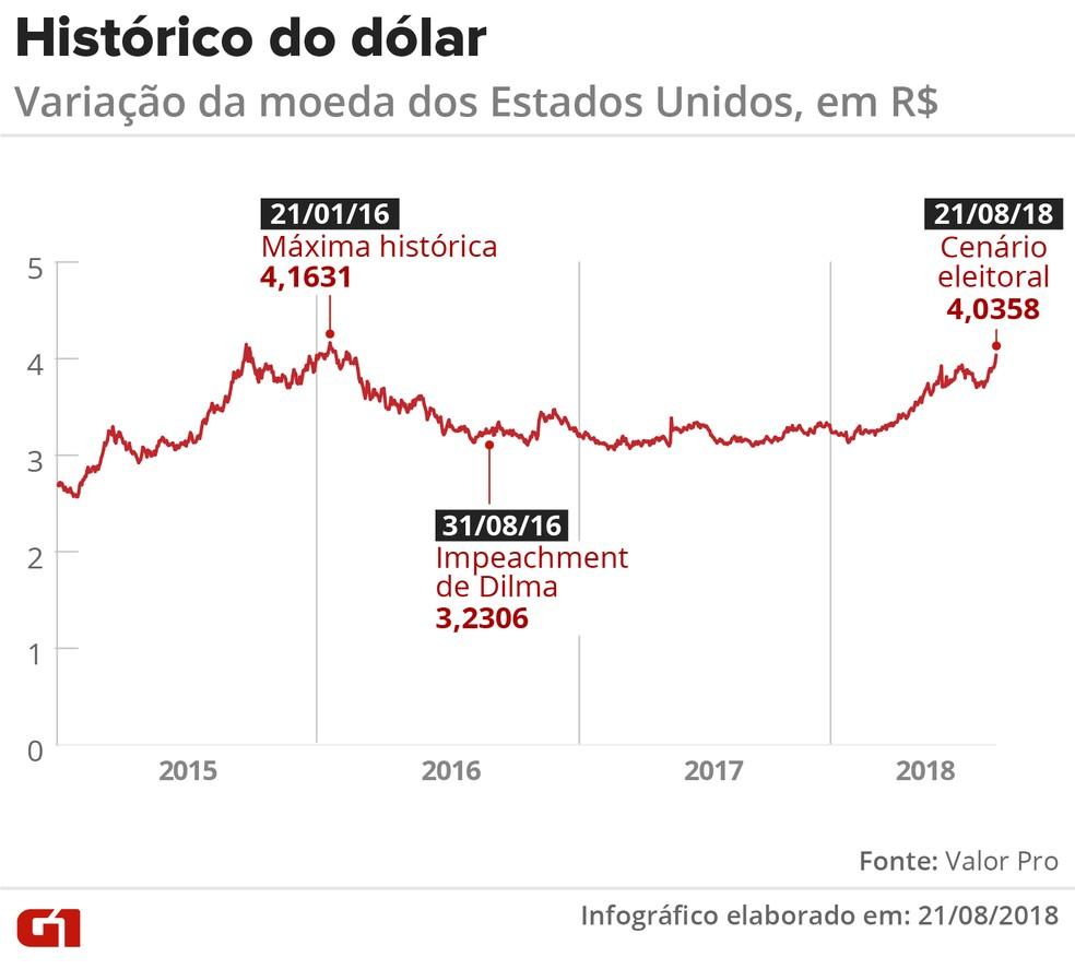 Histórico do dólar desde 2015. (Foto: Igor Estrella/G1)