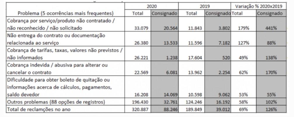 Ranking de reclamações de serviços financeiros na plataforma consumidor.gov.br — Foto: Reprodução/Idec