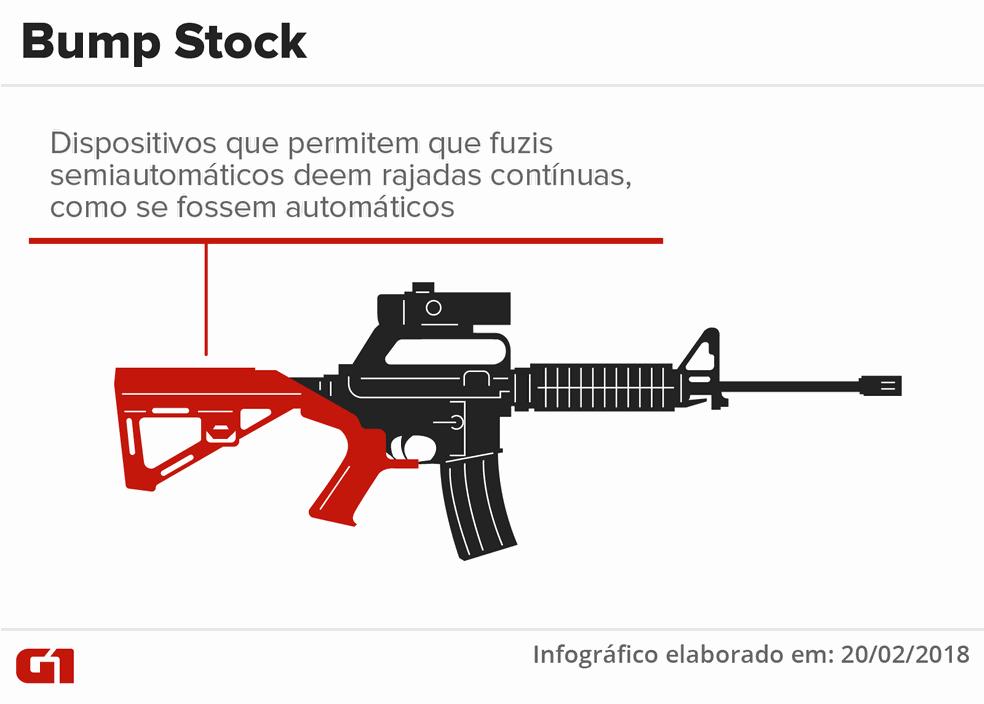 Bump Stock (Foto: Arte G1)