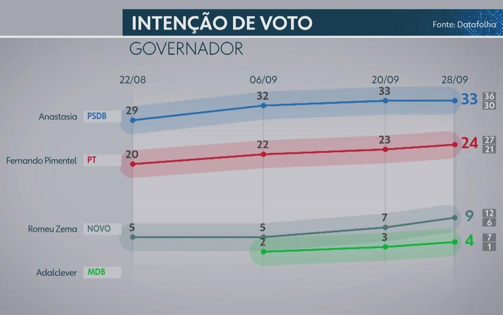 Pesquisa Datafolha de intenção de votos para governador de Minas Gerais — Foto: Reprodução/TV Globo