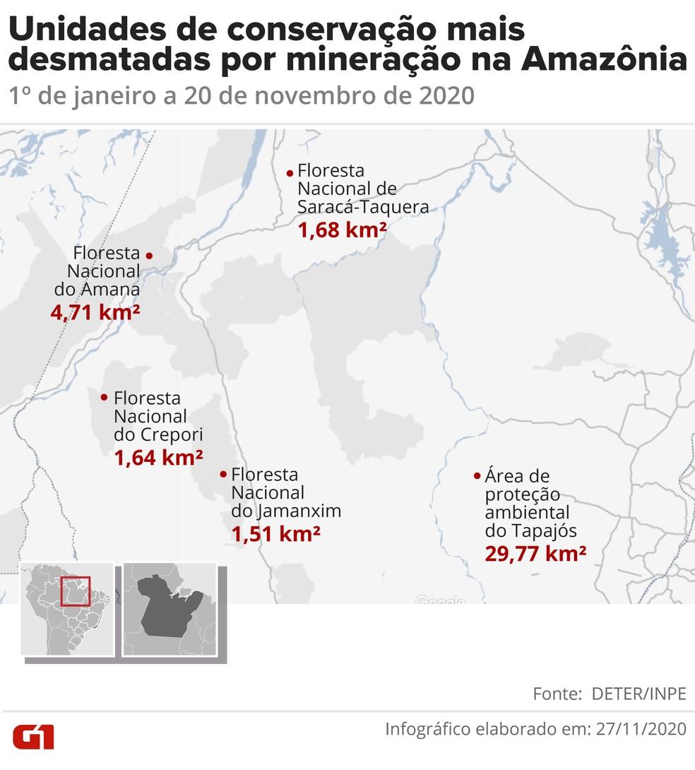 Unidades de conservação mais afetadas pela mineração na Amazônia. — Foto: Arte/G1