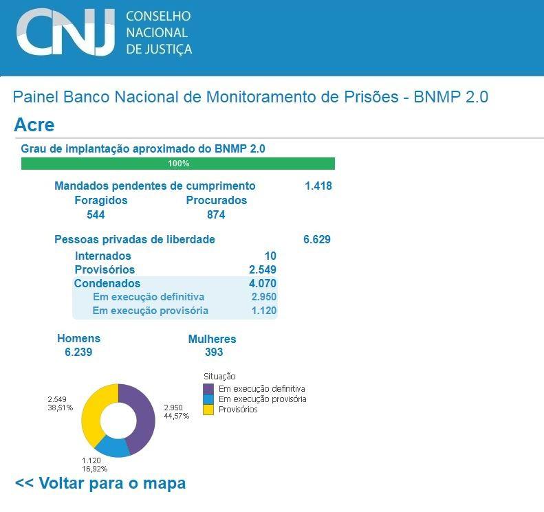 Acre tem mais de 1,4 mil mandados de prisão pendentes; 60% são de procurados pela Justiça, diz CNJ