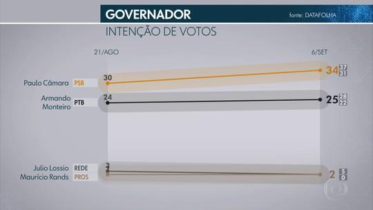 Pesquisa Datafolha para o Senado em Pernambuco: Jarbas, 38%; Humberto, 28%; Mendonça, 27%