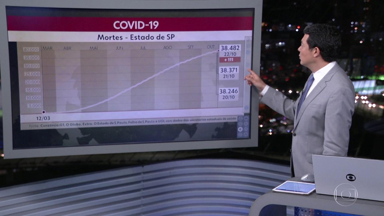 Casos confirmados de Covid-19 no estado chegaram a 1.076.939 nesta quinta-feira