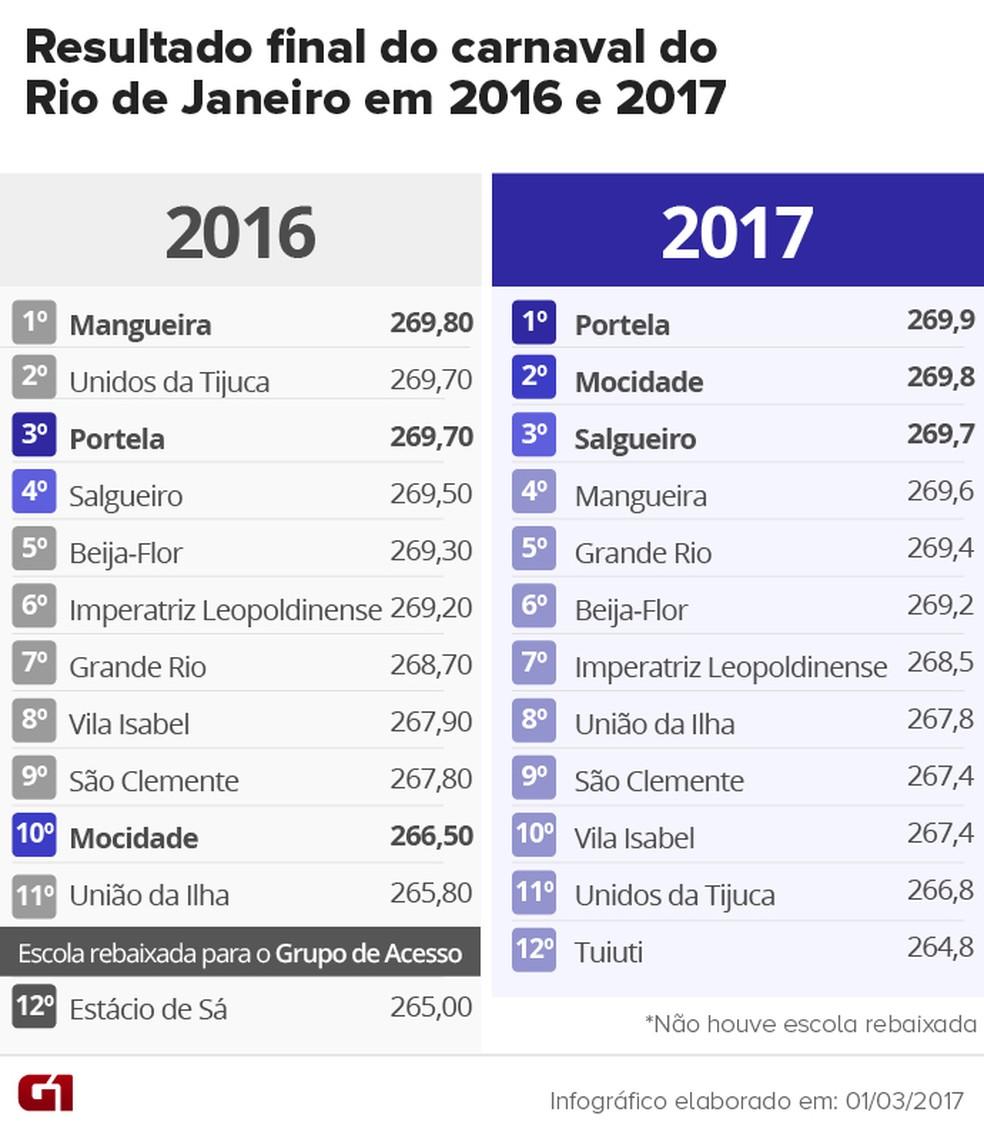 Resultado do carnaval 2017 e comparativo com o resultado do ano passado (Foto: Arte/G1)