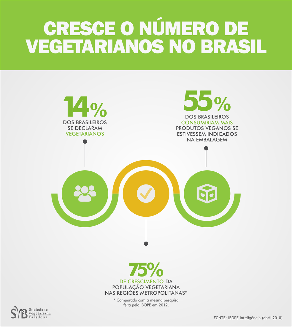 Dados apontam o crescimento do vegetarianismo no Brasil — Foto: SVB/Reprodução